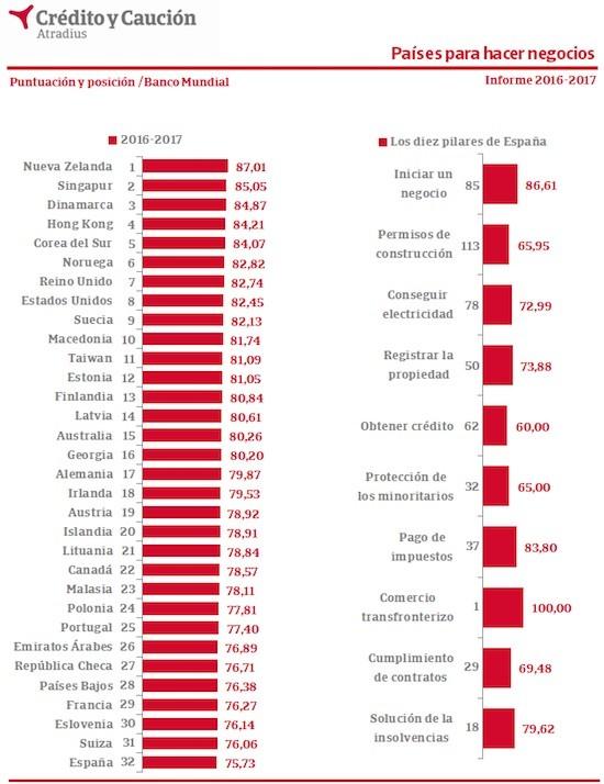 Grafica del ranking de países mejores dell mundo para hacer negocios.